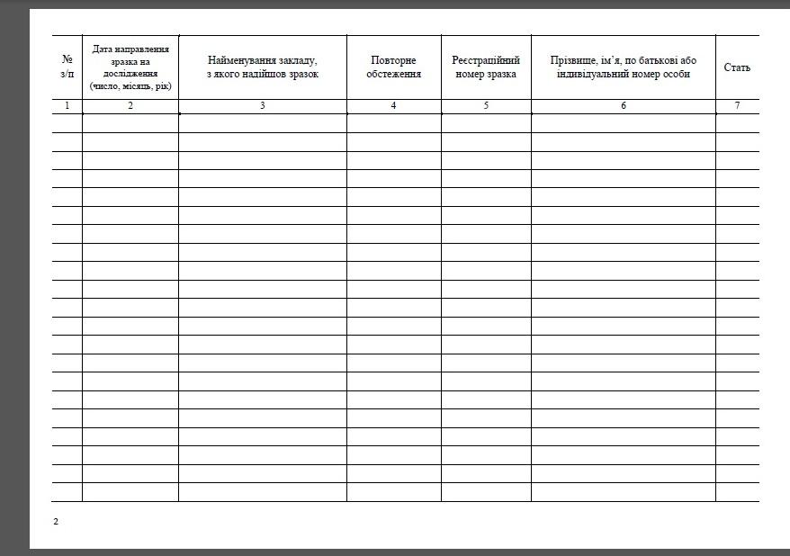 Журнал регистрации образцов крови, направляемых для проведения подтверждающих исследований на наличие серологических маркеров ВИЧ (Форма № 502-4/о), Форма первичной учетной документации № 502-4/о, Медицинская документация форма № 502-4/о, Журнал учета образцов крови, направляемых для проведения подтверждающих исследований на наличие серологических маркеров ВИЧ, Книга регистрации образцов крови, направляемых для проведения подтверждающих исследований на наличие серологических маркеров ВИЧ (Форма № 502-4/о), Журнал регистрации анализов крови ВИЧ, Журнал регистрации взятия крови СПИД, Анализ крови на ВИЧ учет, Журналы учета ВИЧ, Журнал учета анализов крови ВИЧ, Журнал учета анализов крови СПИД, Медицинские лабораторные журналы, Журналы учета медицинских лабораторий, Какие журналы ведутся в медицинских лабораторий, Лабораторные журналы в медицине и учреждениях здравоохранения